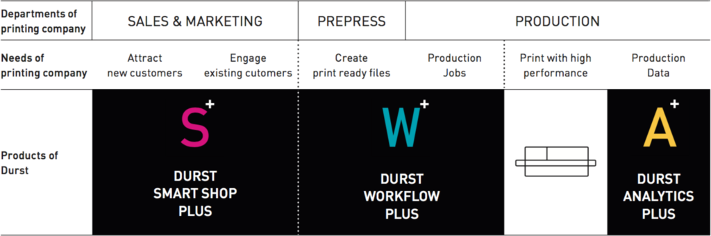 Durst Software full configuration